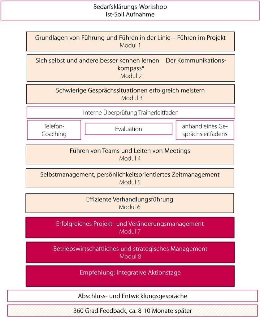 Führungskräfteentwicklungsprogramme