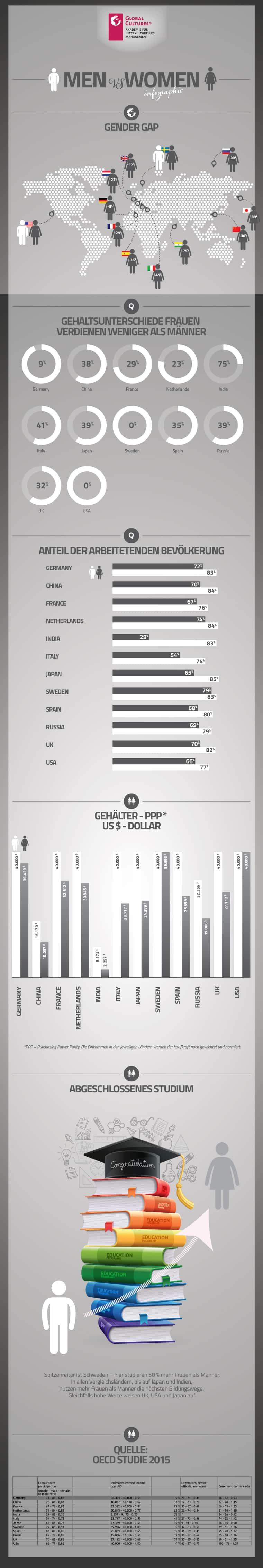 Ungleichheit in Deutschland – Frauen verdienen immer noch weniger als Männer!